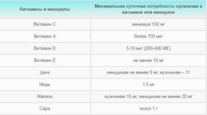 Таблица нормы витаминов,минералов в день 2