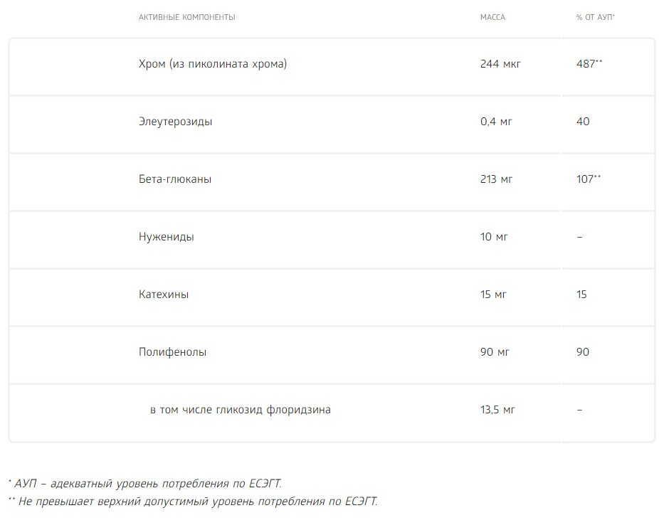 глюкобокс таблица