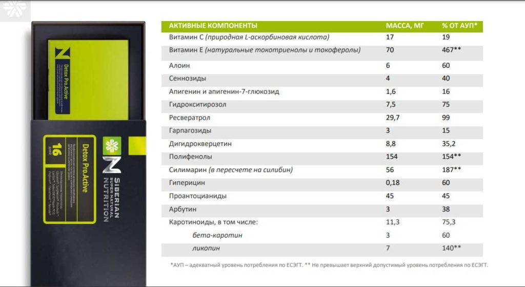 активные компонеты детокс проактив сибирское здоровье
